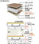住戸部分床のコンクリートスラブを200mm以上確保(最下階を除く)。
