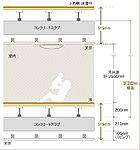 サーパス持田町では、住戸部分床のコンクリートスラブを200mm以上確保(最下階を除く)。