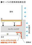 各部および非空調部分に面する壁、梁、スラブ、またはヒートブリッジを抑えるために、折り返し断熱など、各部位ごとに断熱材を施すことで、結露の抑制