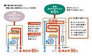 従来の給湯器では80%が限界だった給湯効率を、排気熱や潜熱を効果的に再利用することで、熱回収システムを約95%にまで向上。