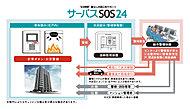 各住戸と共有スペースには、警備会社と連携したセキュリティシステムを導入。24時間、365日の管理体制で火災や事故などに対応。