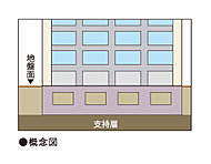 「サーパス県町」では比較的浅いところに支持地盤があるため、建物と一体化した盤となる直接基礎を採用しています。