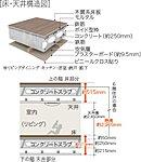 住戸部分床のコンクリートスラブを200mm以上確保(最下階を除く)。上下階やお隣に伝わる音や振動を最小限に抑えるために二重床・二重天井を採用