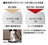 コンクリート設計基準強度を約27~約36N/mm2と規定。これは、1m2で約2,700~約3,600tもの圧縮に耐える強度。