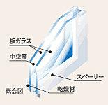 室内の快適性を高めるため、高い断熱効果を発揮する複層ガラスを採用。また、光熱費の削減はもちろんのこと、CO2排出量の削減もできます。