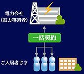 電力一括高圧受電サービスは、マンション全体の電力を日本電力株式会社がまとめ買いする事で10%の割引を実現しています。