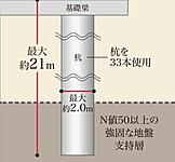 ※杭の先端を支持地盤となる強固な地層まで届かせ、杭周辺の摩擦抵抗力と先端の支持力によって建物を支えます。