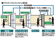 来訪者を住戸内のカラーモニターで確認してからエントランスドアを開錠できるダブルオートロックシステムを採用。