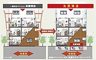 免震構造は基礎と建物の間に免震装置を設置し、地震の揺れが直接上部の建物に伝わらない。 地震時にも住戸内は激しく横揺れしない安全な建物を実現。
