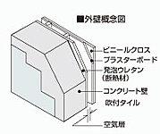 外壁は約160mmのコンクリート厚を確保。 さらに、外壁の内側は断熱材とプラスターボードで断熱効果を高めています。