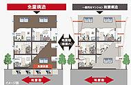 免震構造は、基礎と建物の間に免震装置を設置し、地震の揺れが直接上部の建物に伝わらない。地震時にも住戸内は激しく横揺れしない安全な建物を実現。