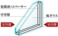 複層ガラスは2枚の板ガラスよる密閉された中空層により、対流が起こらない状態の空気は断熱性能が高いという性質を利用して断熱効果を高めています。