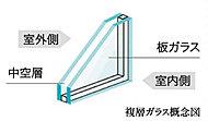 住戸の窓ガラスには「複層ガラス」を採用。2枚のガラスの間に乾燥空気を封入し、断熱効果を高めます。温度変化が少なく結露が生じにくくなります。