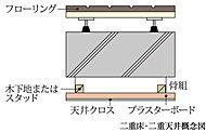 二重床・二重天井を採用。配管・配線のコンクリートスラブへの打ち込みを減らし、メンテナンス性やリフォームへの対応も向上。将来のことにも配慮。