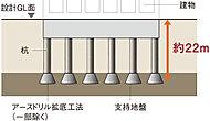 綿密な地盤調査をおこない、杭基礎を採用しています。※杭基礎概念図