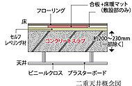天井面を二重天井とすることで、リフォームやメンテナンスを行い易くし、さらに遮音性も高めています。