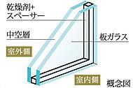 住戸の窓ガラスに「複層ガラス」を採用。2枚のガラスの間に乾燥空気を封入し、断熱効果を高めます。