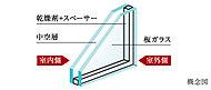 2枚のガラスの間に乾燥空気を封入し、断熱効果を高めます。室内ガラスの温度変化が少なく結露が生じにくくなります。