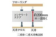 二重床・二重天井を採用。配管・配線のコンクリートスラブへの打ち込みを減らし、メンテナンス性やリフォームへの対応も向上。※一部除く