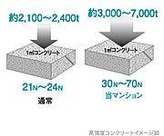 建物の耐久性を高めるために高強度コンクリートを採用。※1 ※2