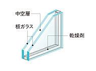 断熱性を向上させる複層ガラスを採用。冷暖房効率を高め、結露防止に効果を発揮します。※全居室の開口部に採用