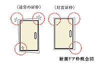 地震によるドア枠の変形に対し、ドアとドア枠のクリアランスを適度に確保することで、避難ルートを確保。