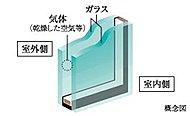 2枚のガラスの間に気体を封入した複層ガラスを採用。外部に逃げる熱を軽減し室内の冷暖房効果をアップします。