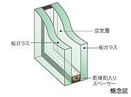 ガラスの間に空気層を設けることで、遮音性を高め、熱伝導率を低減。冷暖房効果を高め、結露の発生も抑制します。