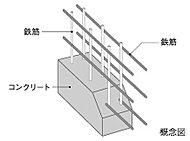 主要な床や壁は、鉄筋を二重に組むダブル配筋を標準として採用。シングル配筋に比べひび割れも起きにくく耐久性も高まり、強い構造強度を得ています。