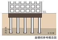 敷地の地耐力(地盤が建物の荷重を支え続ける強さのこと)に応じて打つことができる、場所打ちコンクリート杭(拡底杭)を採用しています。