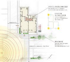 敷地の南側には、約27mもの幅員がある江戸通りとともに2面接道をかなえ、前方建物の圧迫感が抑えられた開放的な立地となっています。