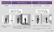 エントランスのカメラ付きオートロック、エレベーターセキュリティ、防犯対策を施した玄関扉によるトリプルセキュリティを導入し不審者の侵入を抑制。