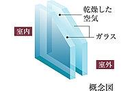 2枚のガラスの間に設けた空気層が、冷暖房効果を高め、結露の発生を軽減。断熱性にも効果を発揮します。