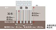基礎部分には、堅固な地盤で建物を支える場所打ち鋼管コンクリート杭を採用。