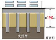 杭工法は設計GLから約19.0mにあるN値60以上の砂礫層までRC杭による杭工法を採用しました。(一部除く)
