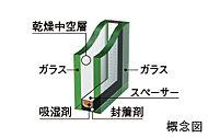 断熱効果を高めることで省エネにつながるほか、結露の発生を抑え快適な室内空間を保ちます。
