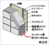 建物妻側の外壁コンクリートは厚さ約150・180mmを確保しました。居室側には断熱材を施して断熱性も高めています。