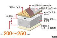住戸部分は床のコンクリートスラブ厚を約200㎜~250㎜(最下階・屋上階床スラブ除く)に設定。二重床※1と、天井を吊り下げる二重天井を採用。