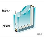 2枚の板ガラスの間に空気層を挟み込むことで高い断熱効果を発揮。※透明ガラス、網入りガラス、型ガラスなど一部ガラスの種類が異なる場合があります