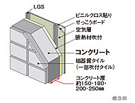 外壁コンクリートは厚さ約150・180・200・250㎜を確保しました。居室側には断熱材を施して断熱性も高めています。