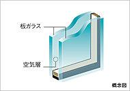 2枚の板ガラスの間に空気層を挟み込むことにより高い断熱効果を発揮※透明ガラス網入りガラス、型ガラスなど一部ガラスの種類が異なる場合があります