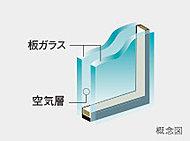 2枚の板ガラスの間に空気層を挟み込むことにより、高い断熱効果を発揮。