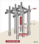 基礎は、あらかじめ工場で製作された杭を現場にて施工する既製コンクリート杭を採用しています。※杭先端深さは杭の位置によって異なります。