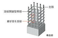 構造柱の主筋を取り巻く鉄筋に、溶接閉鎖型帯筋を採用(中子筋除く)。※帯筋の継目はあらかじめ工場で1本づつ溶接。(但し、中子筋は除く)