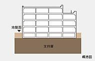 安定した支持地盤層が地表近くに位置しているため、杭を打ち込まない直接基礎を採用しています。