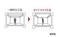 住戸内は一般的な工法よりスラブを厚くし、小梁を出さず開放的な空間にしています。