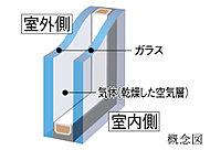 2枚のガラスの間に気体を封入した複層ガラスを採用。室内の冷暖房効率がアップします。(一部タイプはLow-eガラスを採用)