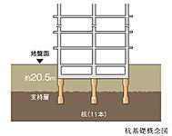 <リストレジデンス長原>では事前に綿密な地盤調査をし、11本のコンクリート杭を地下約20.5m以深の強固な地盤に打ち込む杭基礎工法を採用。