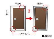 地震による変形でドアが開かなくなる状況を軽減し、避難・脱出ルートの確保を図るため、対震ドア枠を採用しています。