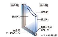 2枚のガラスの間に厚さ6mmの中空層を設けることにより室内への外気の影響を大幅に軽減。※開放廊下に面する窓のみ。